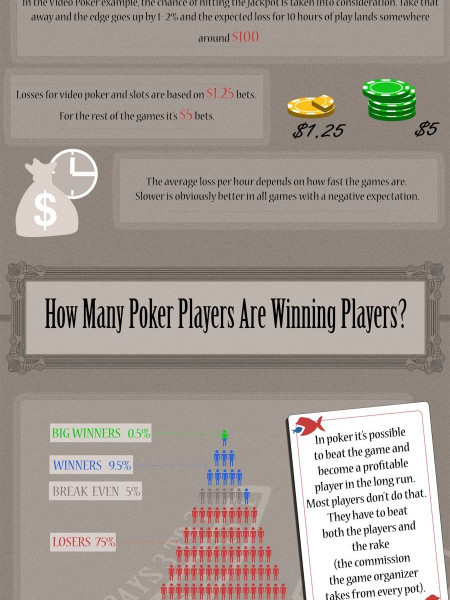 The Biggest Losers in Gambling Infographic
