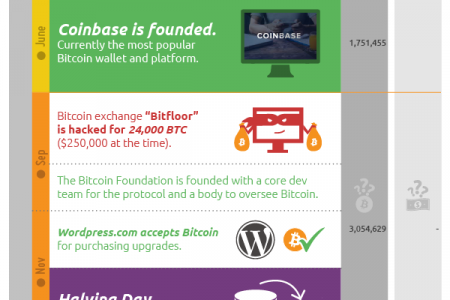 The Biggest Moments in Bitcoin History Infographic