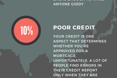 The Biggest Obstacles Homebuyers Face Infographic