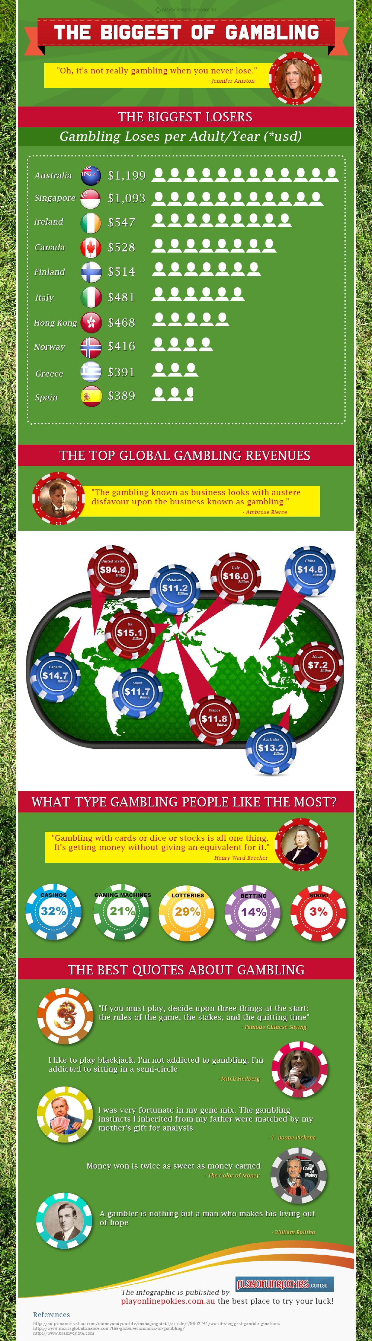 The Biggest Of Gambling Infographic