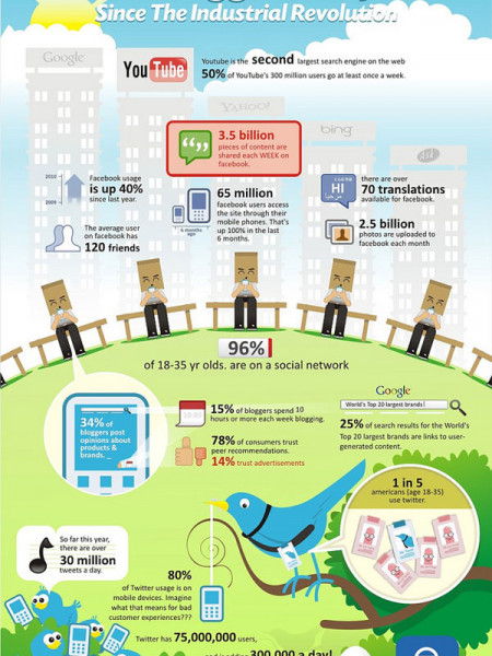 The Biggest Shift Since the Industrial Revolution Infographic