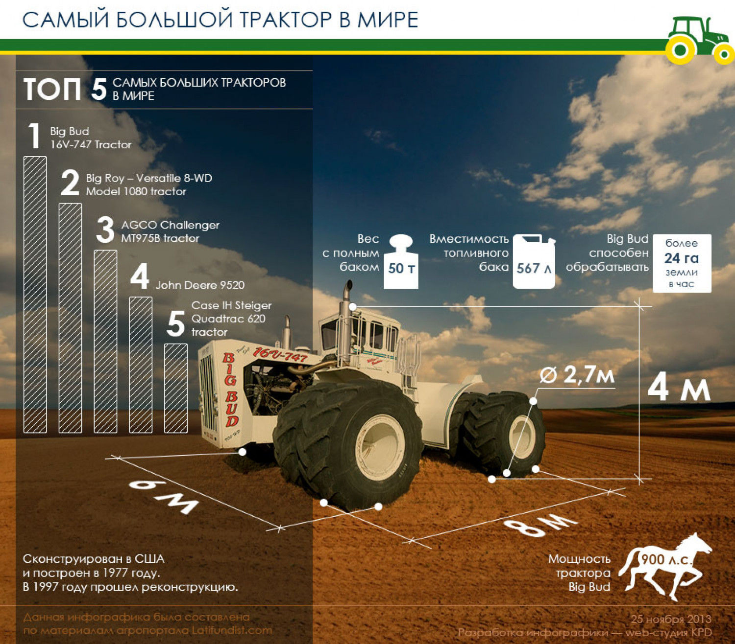 The Biggest Tractor in the World Infographic