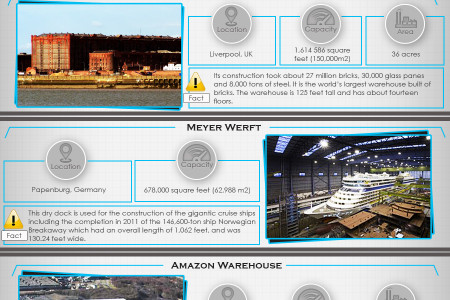 The Biggest Warehouses in the World Infographic