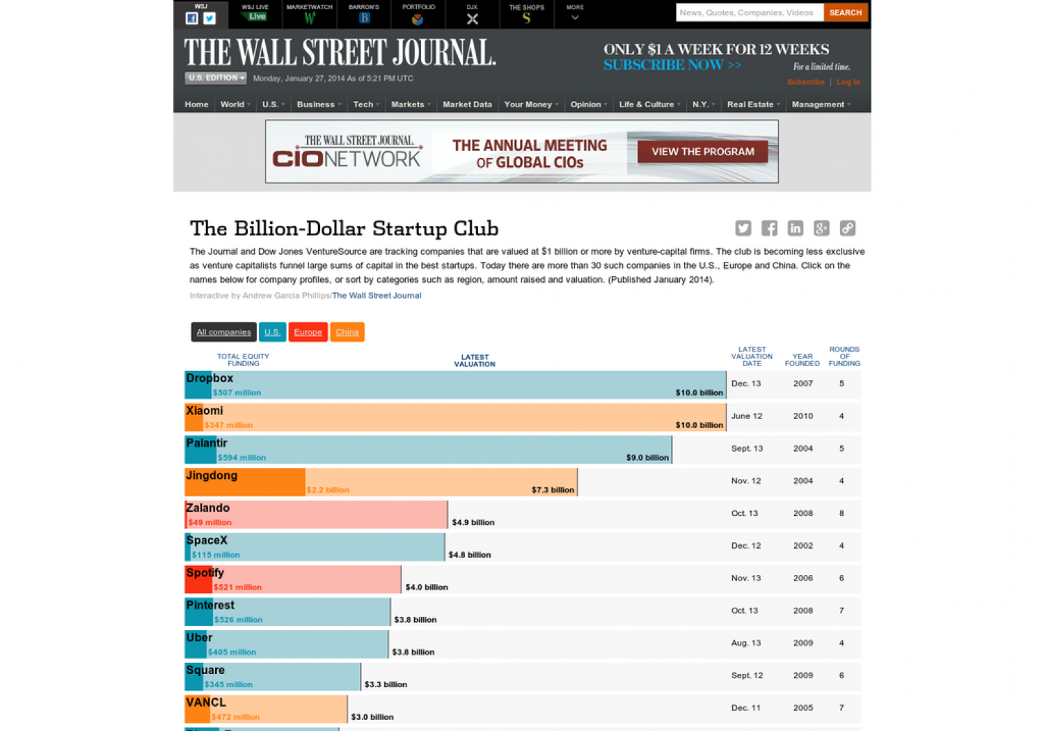 The Billion-Dollar Startup Club Infographic