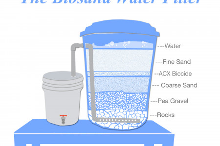 The Biosand Water Filter System Infographic