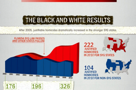 The black and white of Stand Your Ground law Infographic