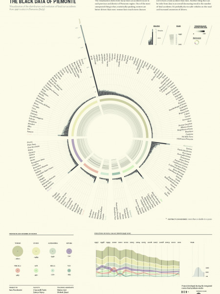 The Black Data of Piemonte Infographic