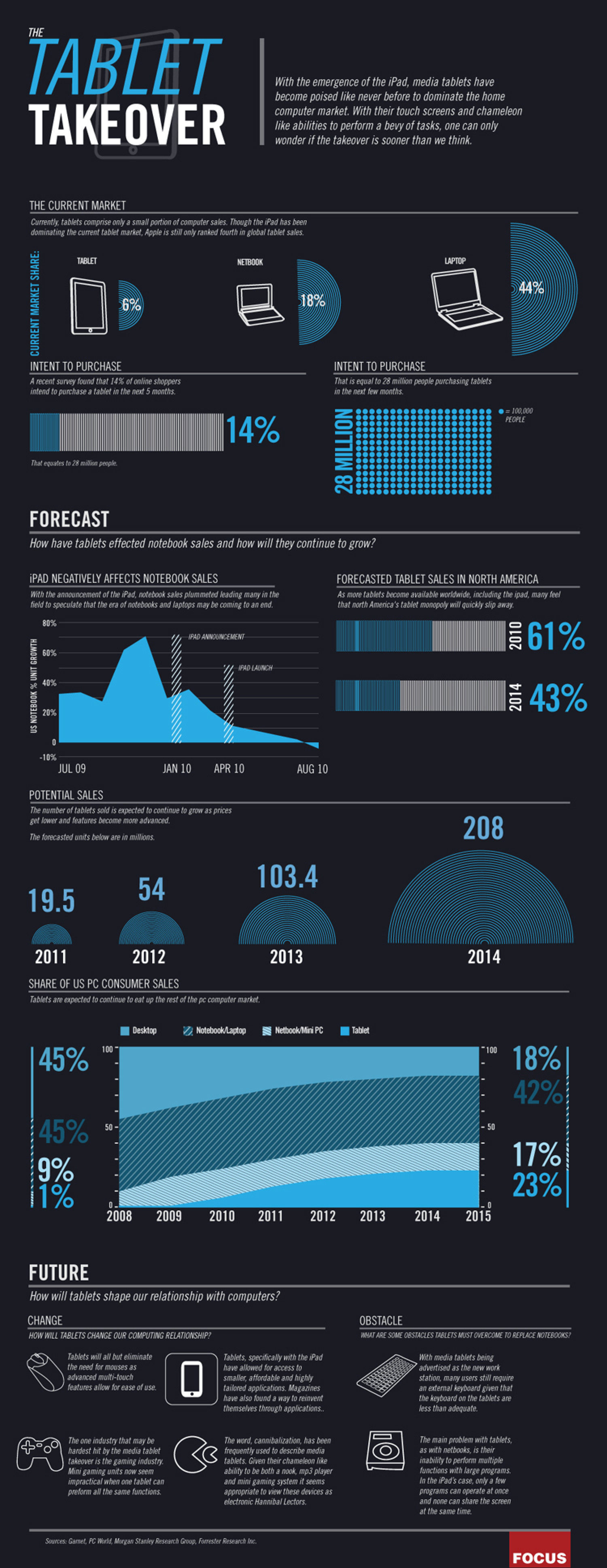 The Blistering Rise of iPad and Tablet Computing Infographic