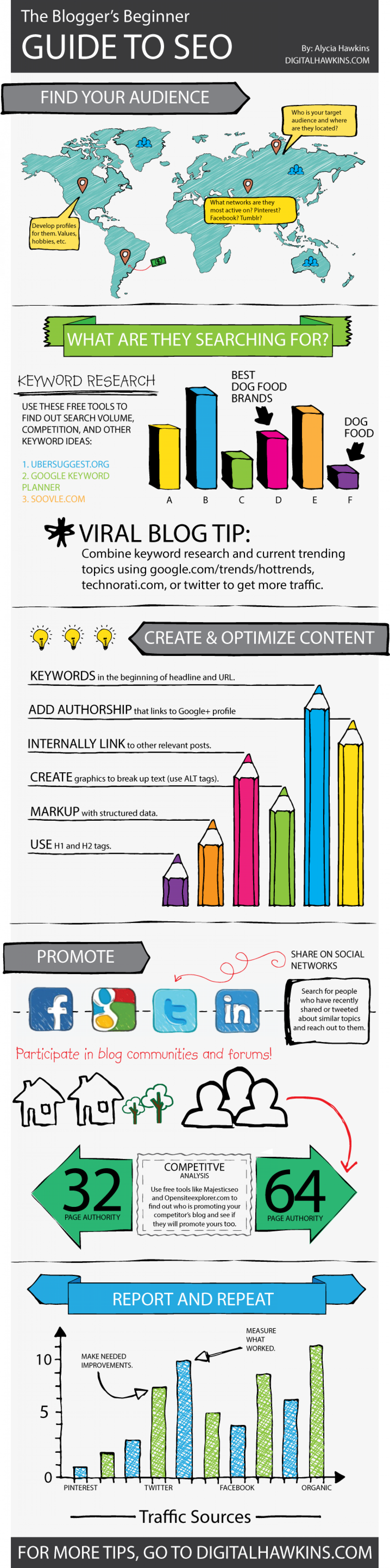 The Blogger's Beginner Guide to SEO Infographic