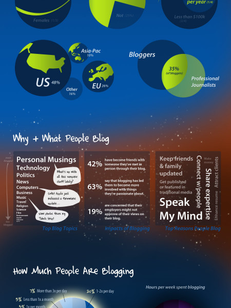 The Blogosphere We Call Home Infographic
