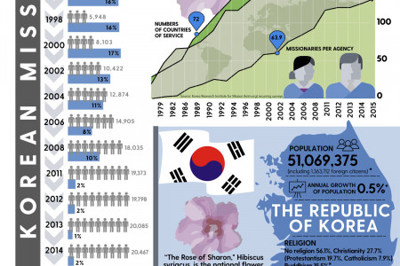 The Blossoming of the Korean Missions Movement Infographic