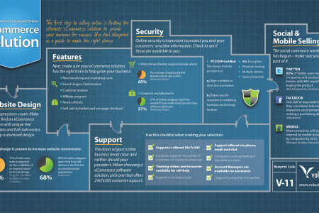 The Blueprint of a Successful E-Commerce Website Infographic