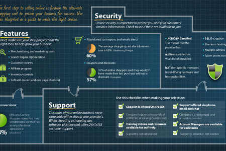 The Blueprint of a Successful Online Shopping Cart Infographic