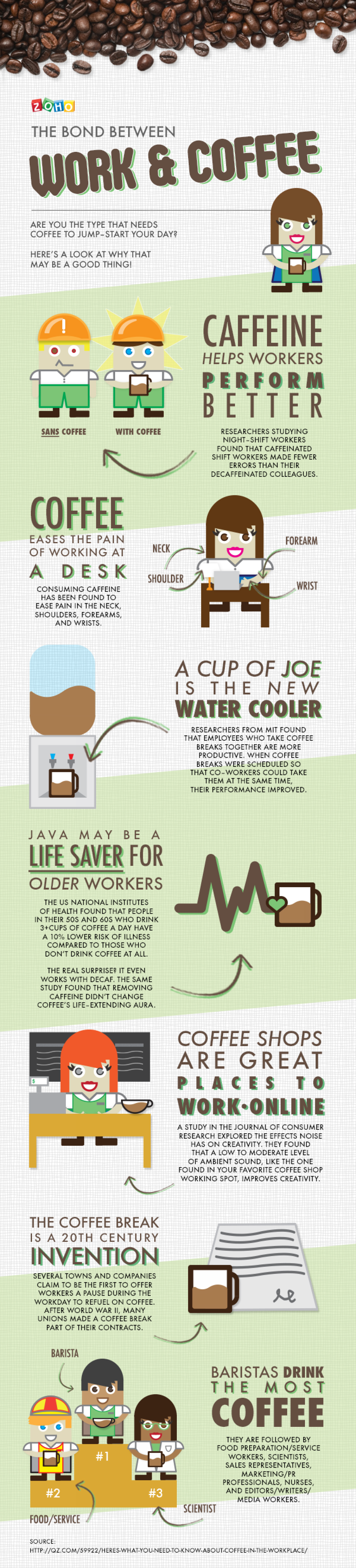 The bond between work and coffee Infographic