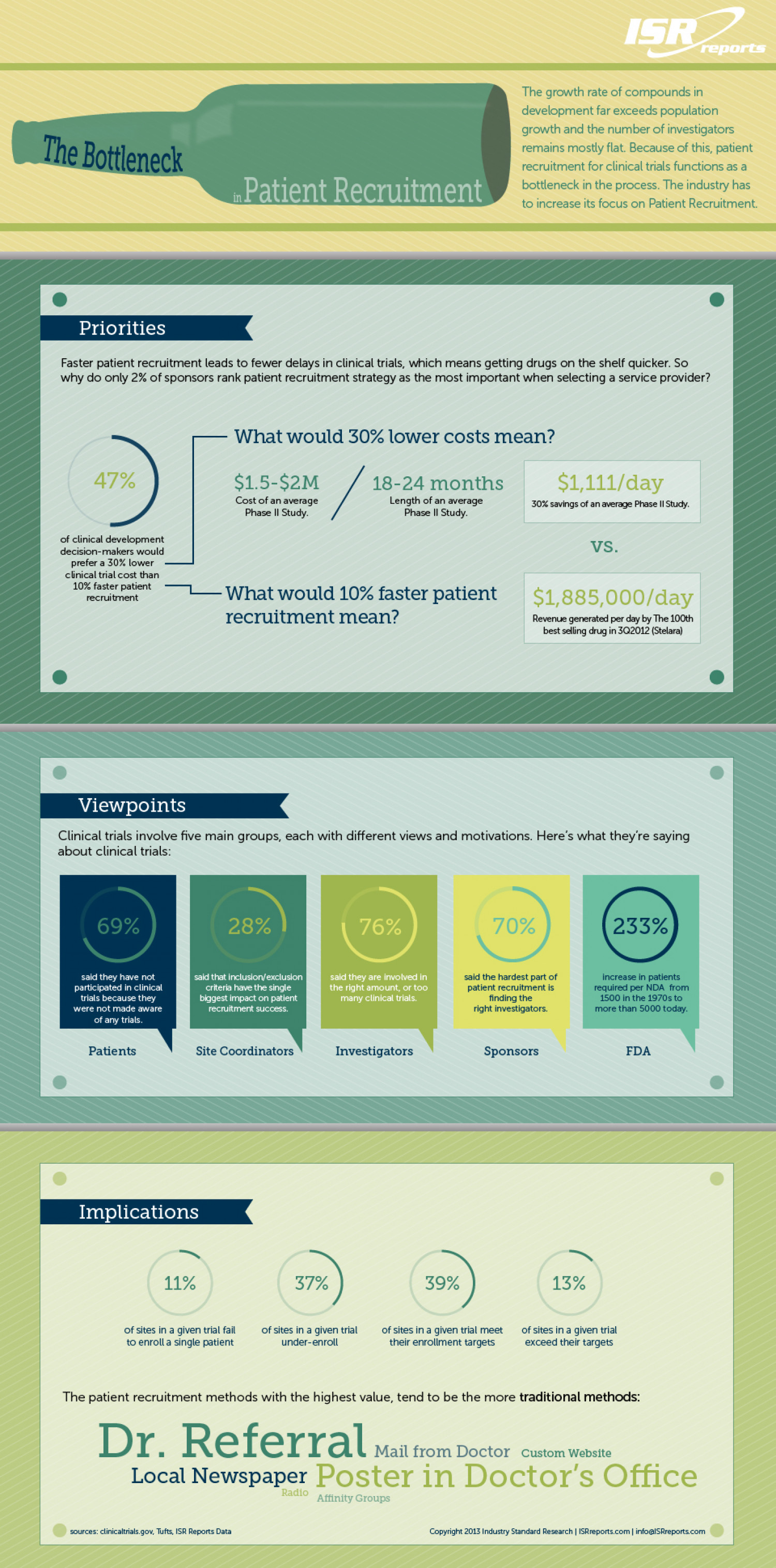 The Bottleneck in Patient Recruitment Infographic
