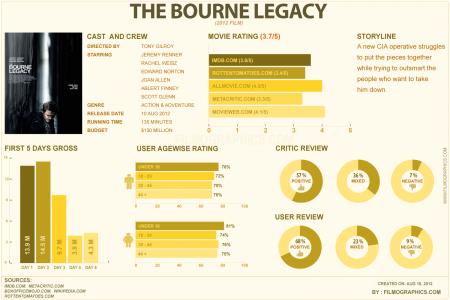 The Bourne Legacy Infographic