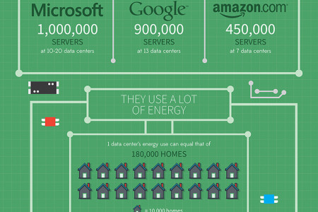 The Brain of the Internet  Infographic
