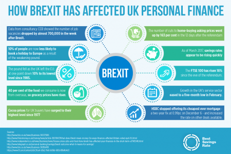 The Brexit Impact on Financial Services in the UK Infographic