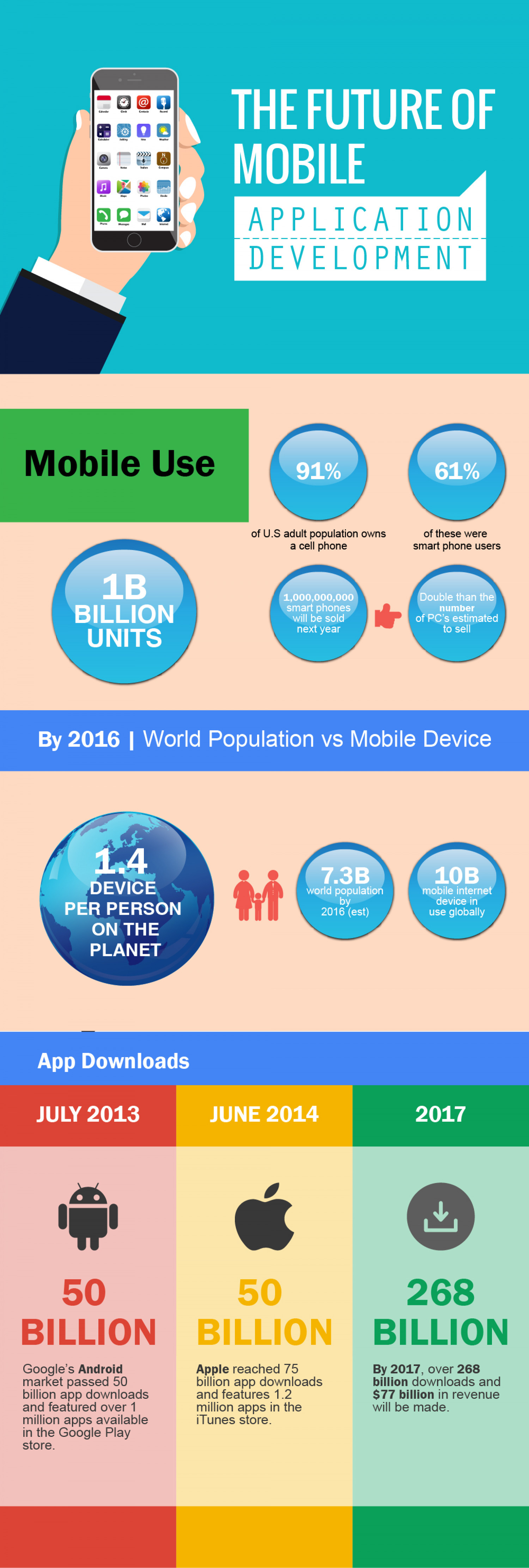 Mobile apps infographic 2014