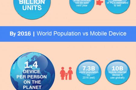 The Bright Future Of Mobile Application Development By 2017 Infographic