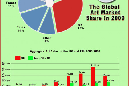 The British Art Market Infographic
