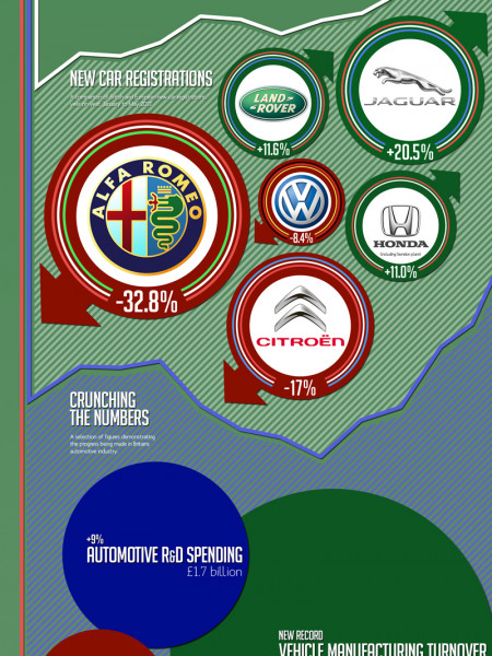 The British Car Market: On The Road To Recovery Infographic