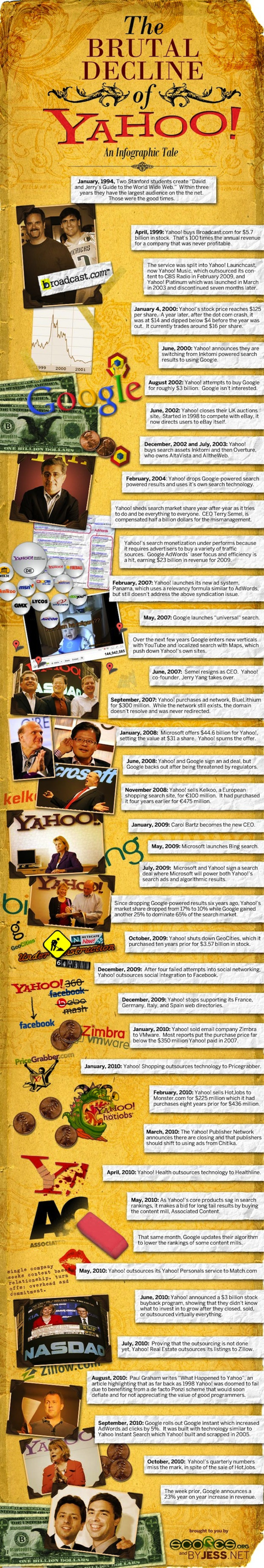 The Brutal Decline of Yahoo! Infographic