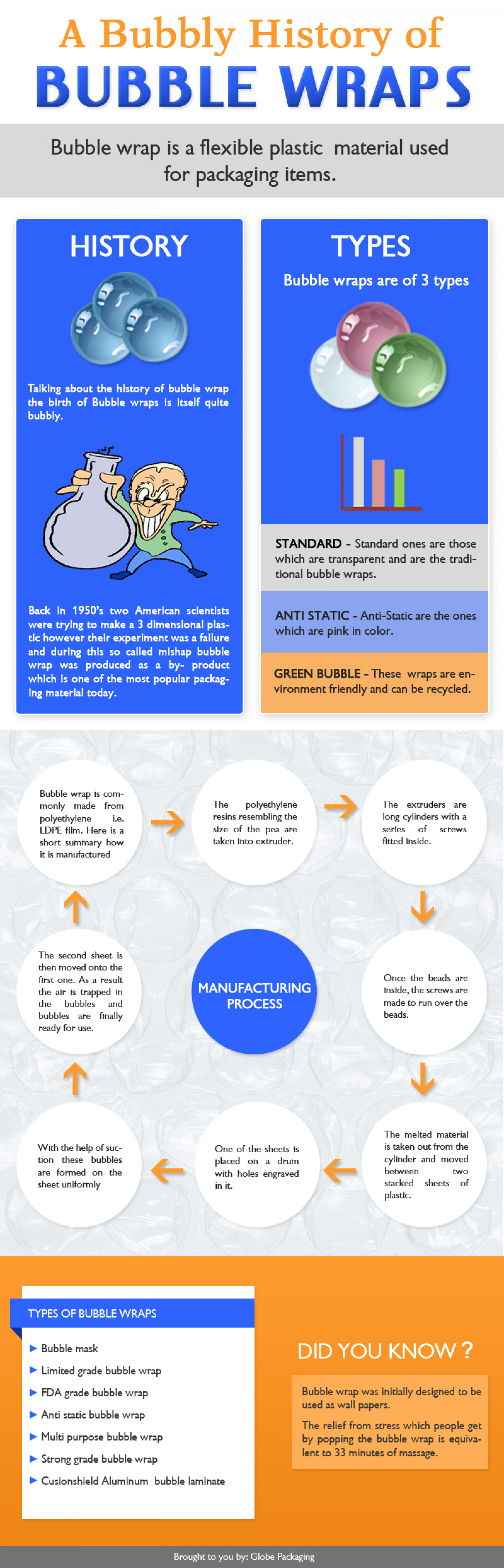 The Bubbly History of Bubble Wraps Infographic
