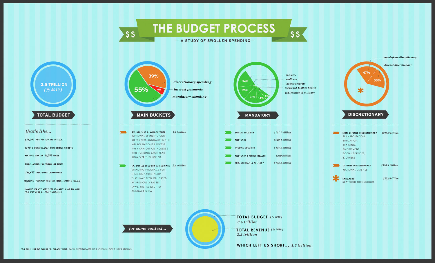 The Budget Process: A Study of Swollen Spending Infographic