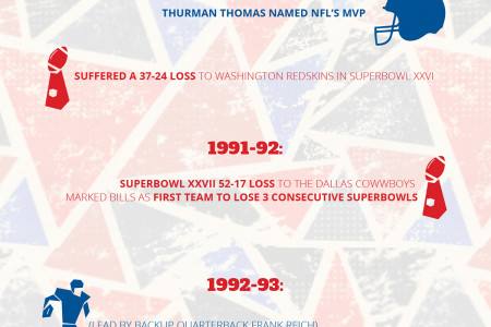 The Buffalo Bills: The Good, the Bad, & the Ugly Infographic