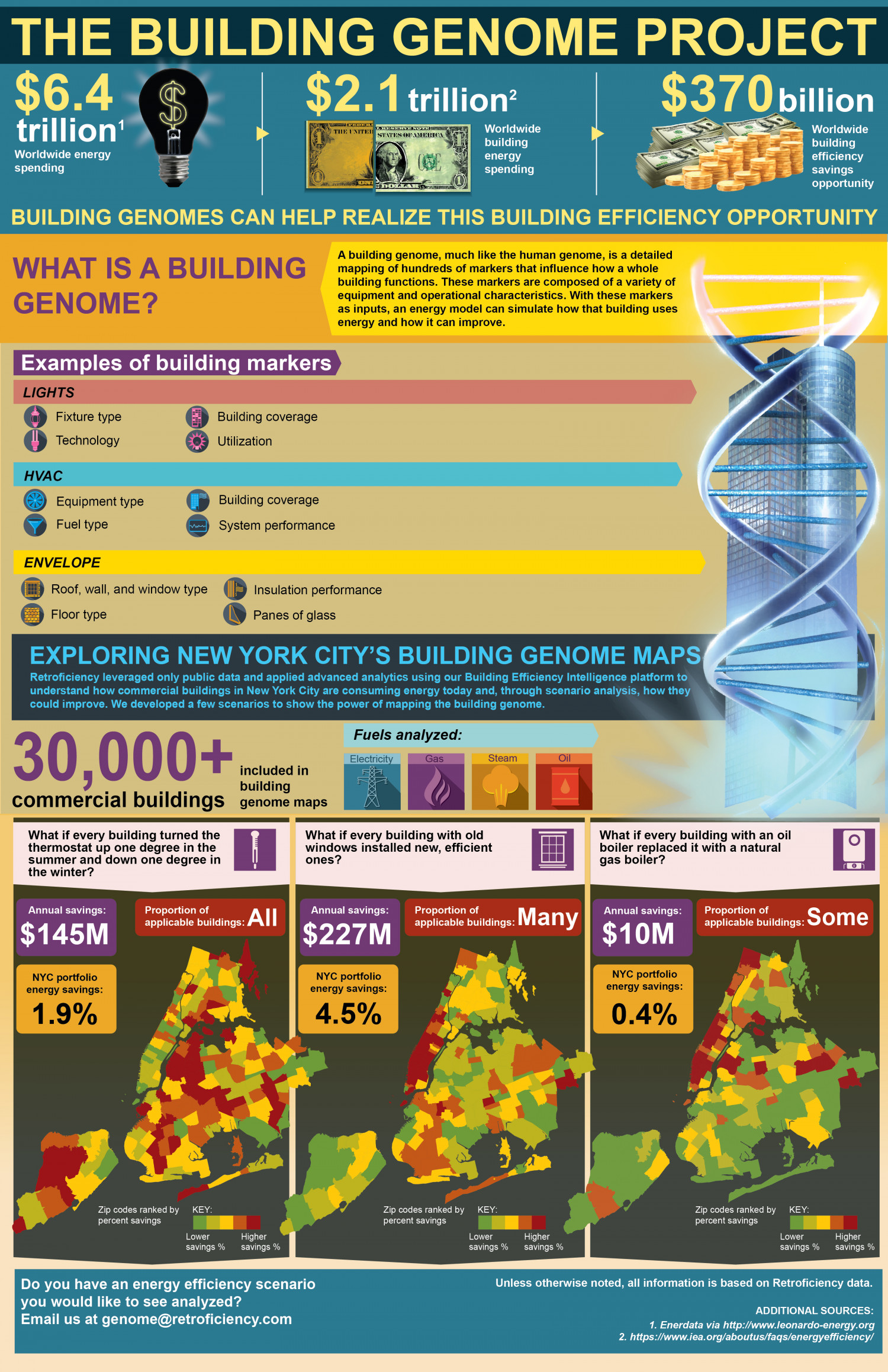 The Building Genome Project Infographic