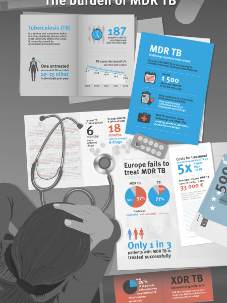 The Burden of multidrug-resistant tuberculosis (MDR TB) Infographic