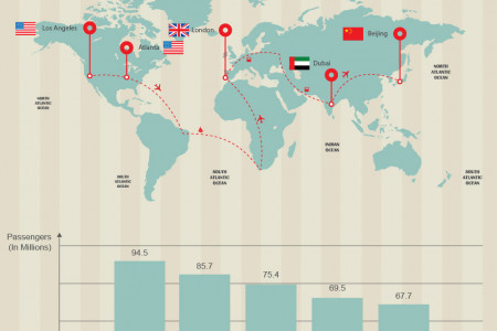 The busiest airports of the world Infographic