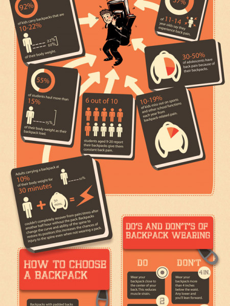 The Business of Aching Back Pain Infographic