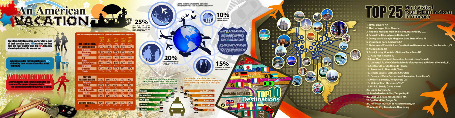 The Business of American Vacations Infographic