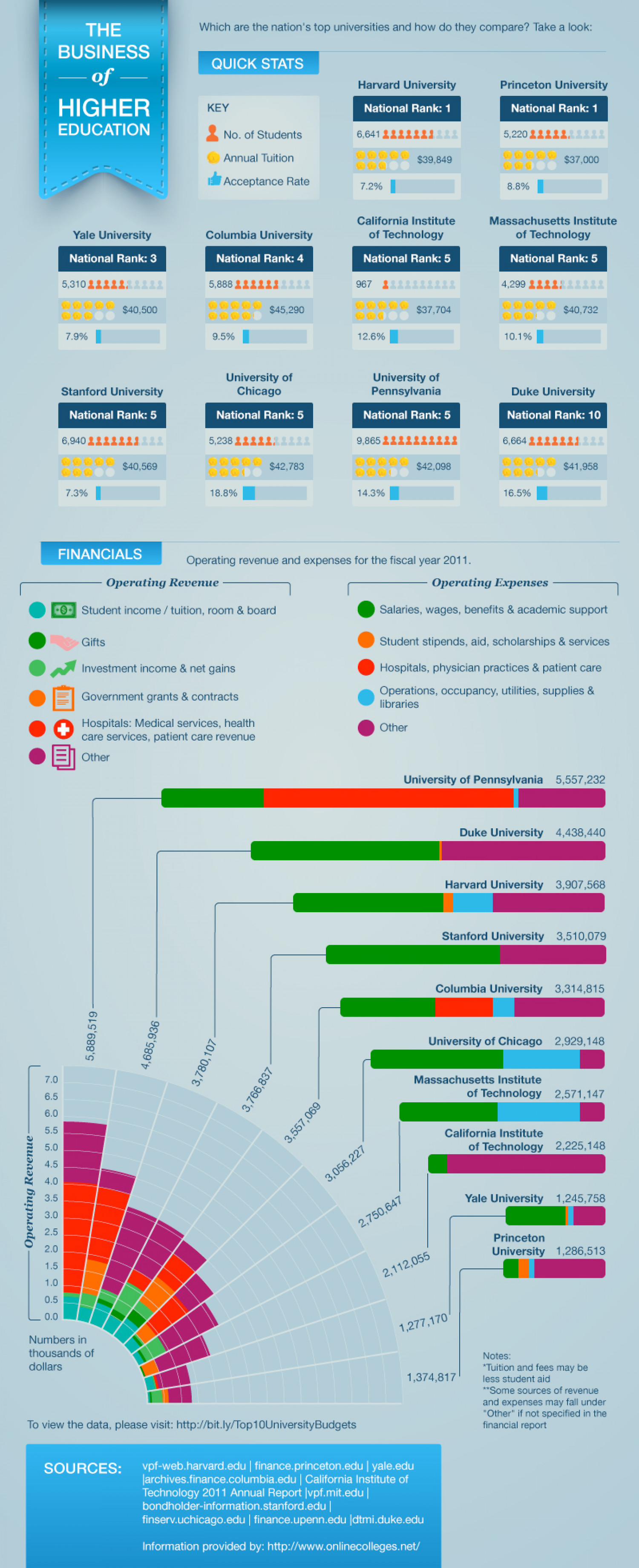 The Business of Higher Education Infographic