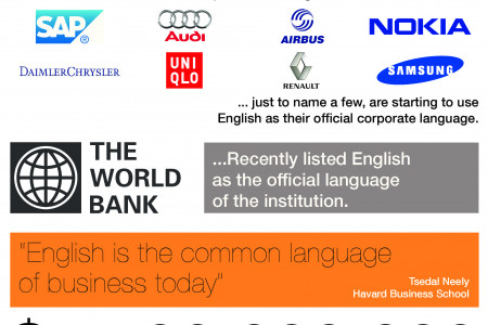 The Business of Language Infographic