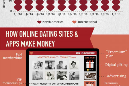 The Business of Love Infographic
