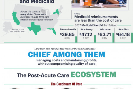 The Business of Post-Acute Care Infographic
