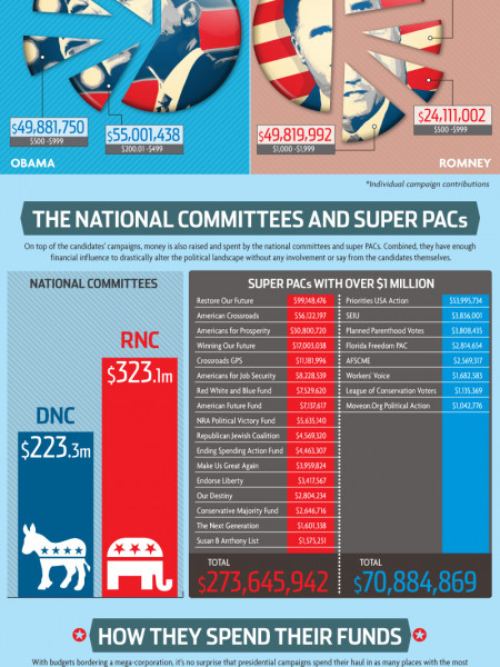 The Business of Running for President Infographic