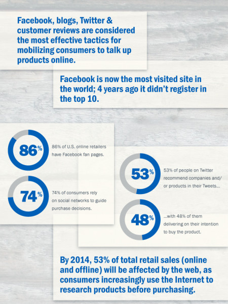The Business Of Social Media Infographic
