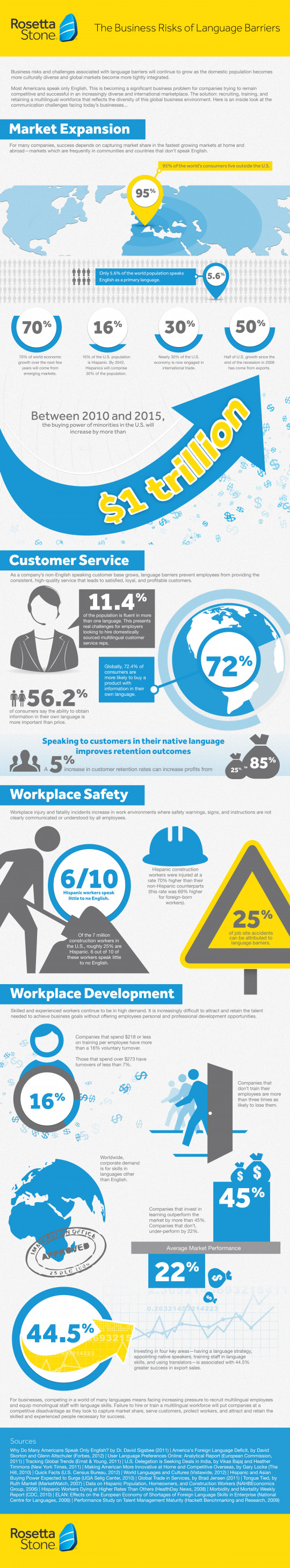 The Business Risks of Language Barriers