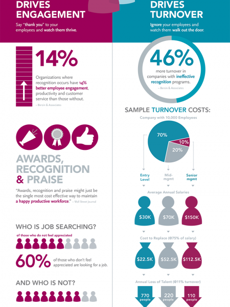 The Business Value of Thank You Infographic