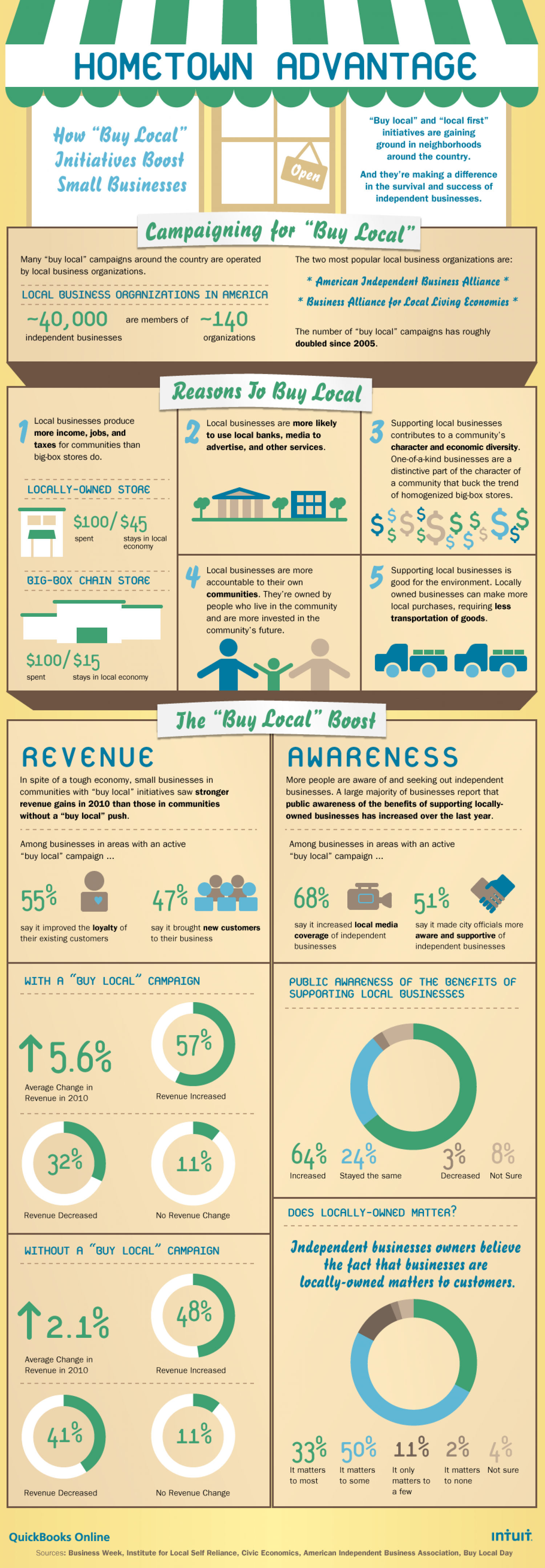 "The ""Buy Local"" Boost Infographic"