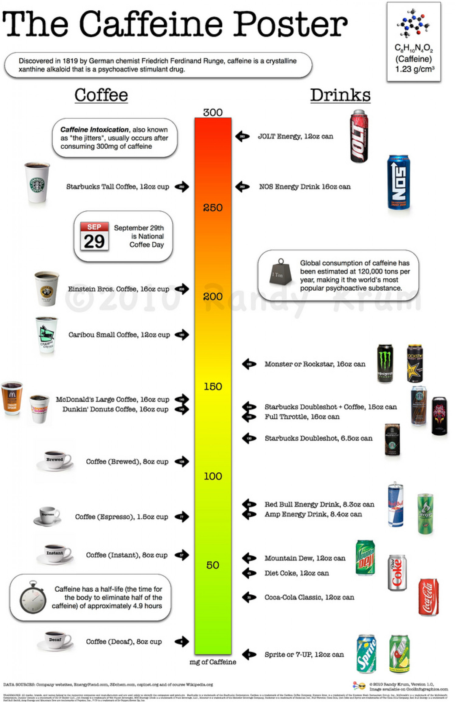The Caffeine Poster, How Much Caffeine Are You Drinking? Infographic