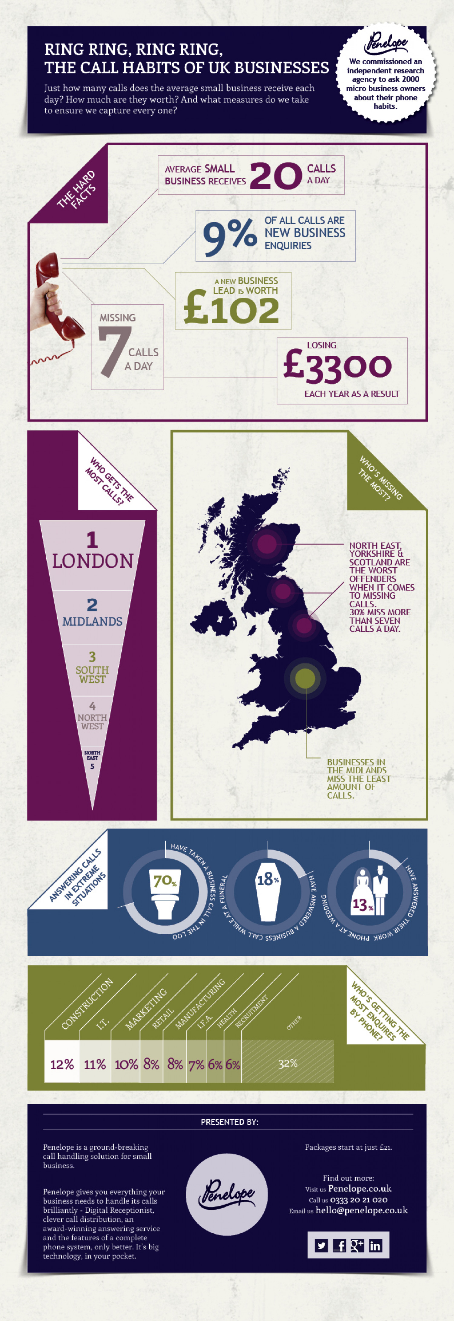 The Call Handling Habits of UK Businesses Infographic