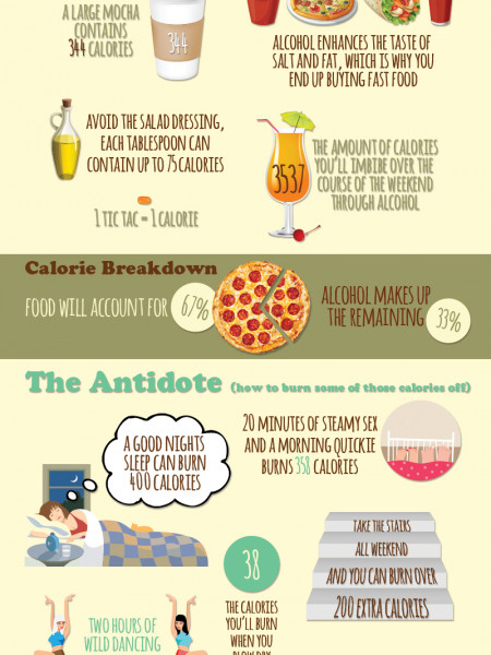 The Calorific Content of a Hen Weekend Infographic