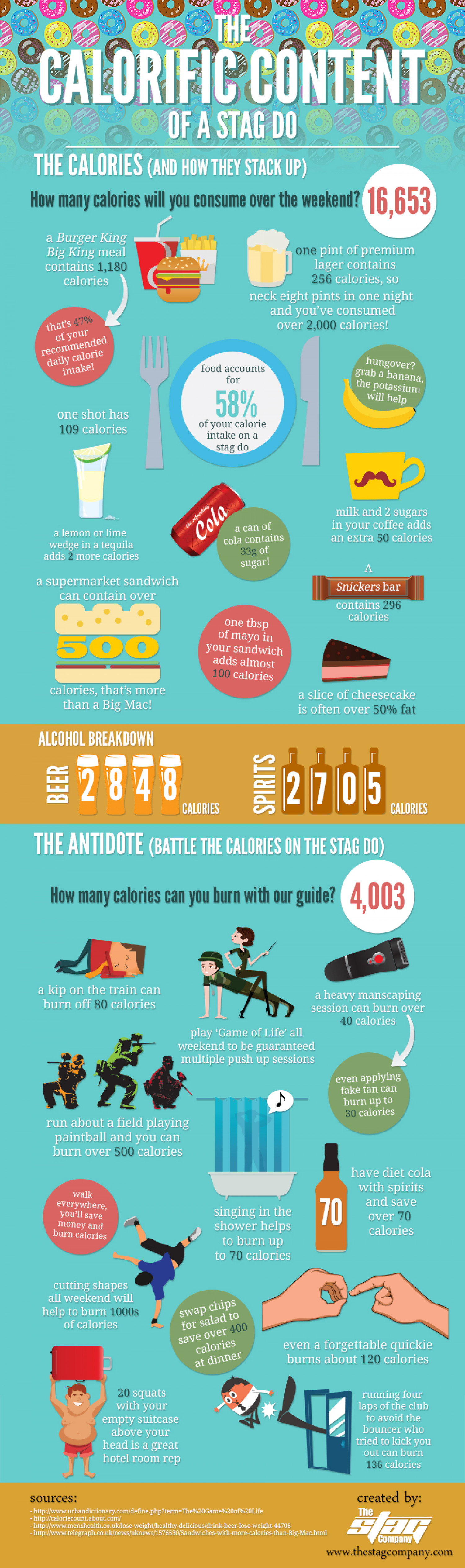 The Calorific Content of a Stag Do Infographic