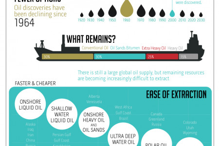The Canadian Oil Boom Infographic