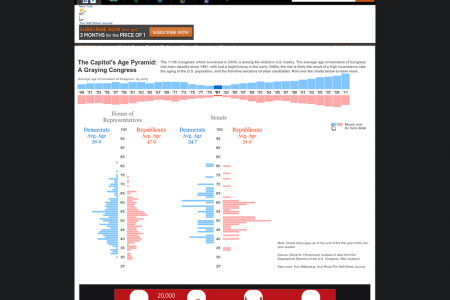 The Capitol's Age Pyramid: A Graying Congress Infographic
